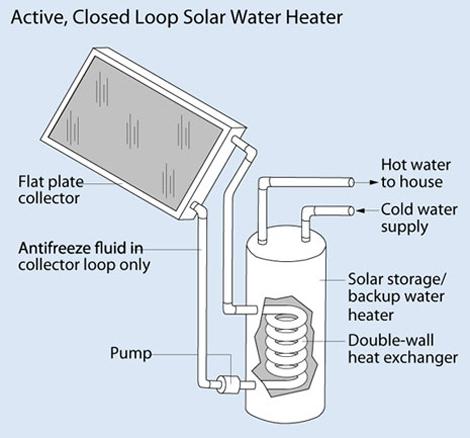 active-solar-water-heater