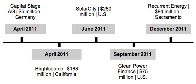 History of Google's Investments in Solar | Solar Power Authority