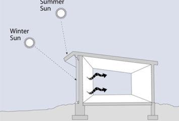 passive-solar-diagram