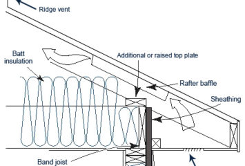 Solar Attic Fans and Efficient Home Cooling Ideas