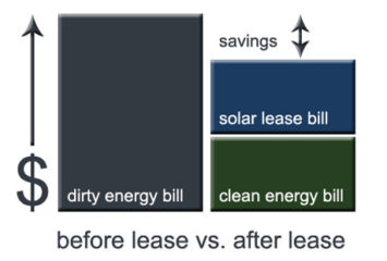 solar-lease-savings-chart