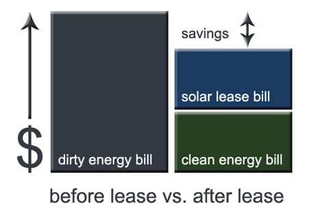 Solar Panel Leasing Review and Company Comparison