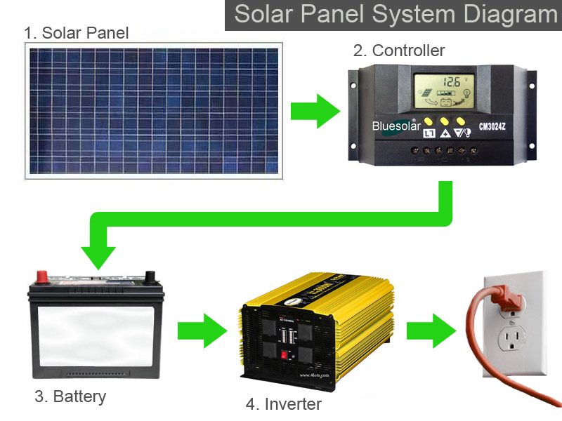 Solar panel system diagram solar power authority for Panel homes prices